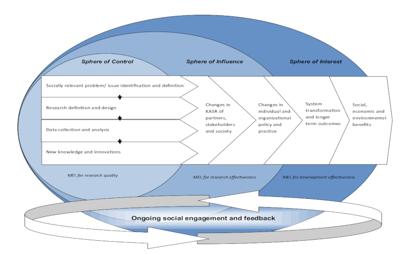 Conceptualizing research outcomes and impacts